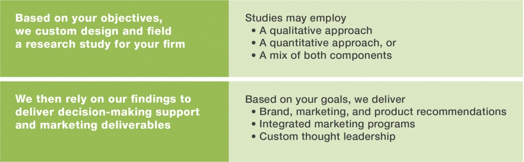 Market research for financial advisors and financial institutions